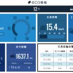 ホンダトータルケアの燃費情報